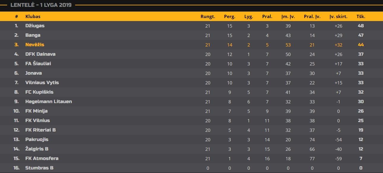 Situacija Lietuvos futbolo federacijos Pirmos lygos turnyrinėje lentelėje po 22-ojo čempionato turo.